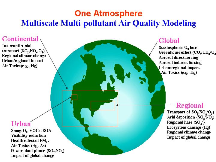 Intercontinental Transport and Climate Effects of Air Pollutants